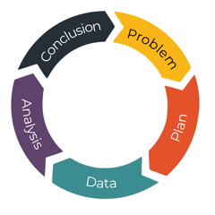 PPDAC Spiral diagram linking problem, plan, data, analysis and conclusion phases