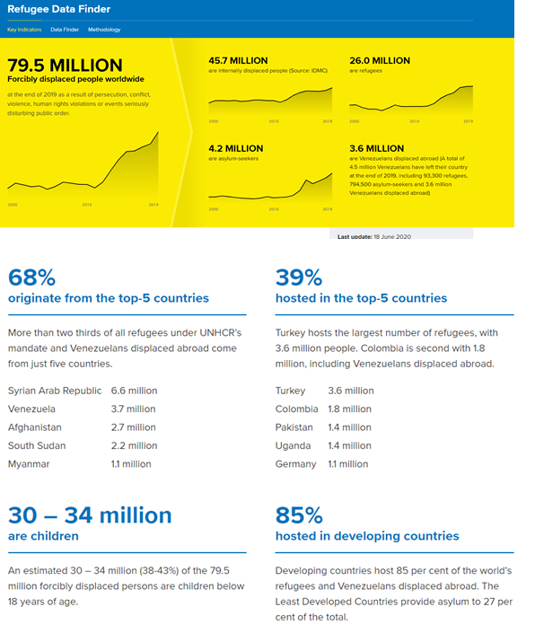 Refugee Data Summary about Syria