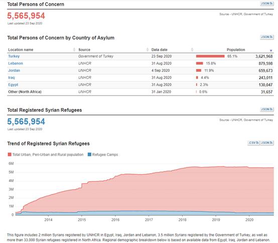 UNHCR Data on Syria