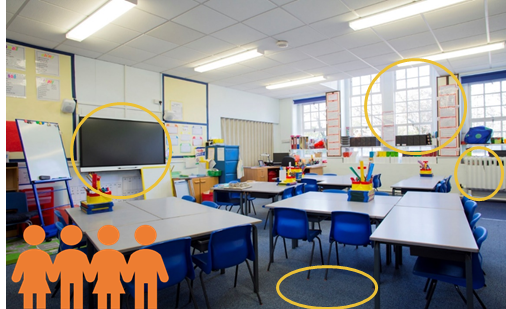 picture showing the items in a classroom that impact temperature