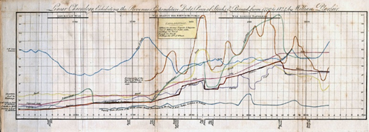 Old line graph by William Playfair