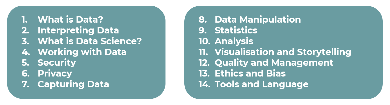1. What is Data? 2. Interpreting Data 3. What is Data Science? 4. Working with Data 5. Security 6. Privacy 7. Capturing Data 8. Data Manipulation 9. Statistics 10. Analysis 11. Visualisation and Storytelling 12. Quality and Management 13. Ethics and Bias 14. Tools and Language