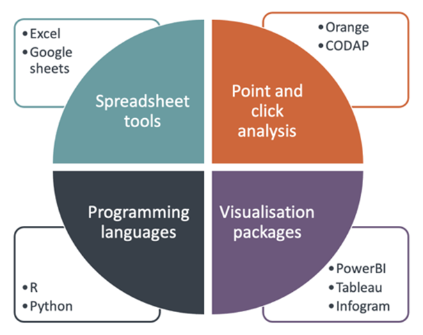 Spreadsheet tools (Excel and Google Sheets), Point and Click analysis tools (Orange, CODAP), Visualisation packages (PowerBI, Tableau, Infogram) and Programming languages (Python, R)