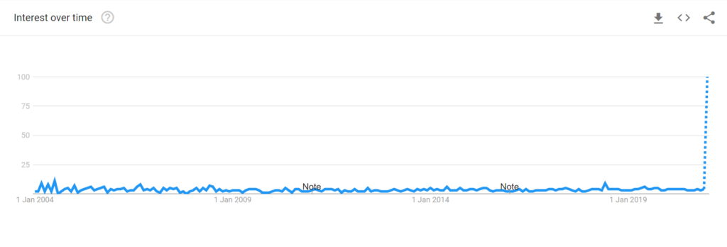 Image of a time series graph showing searches for the term 'sea shanties' since 2004 with a rapid increase in searches in 2020.
